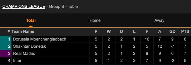 Trận chiến sống còn định đoạt số phận Real Madrid và Inter Milan - 4