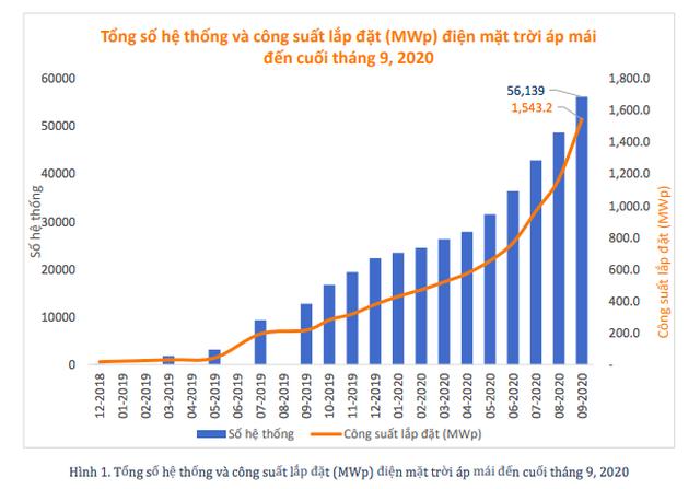 2021 - Đầu tư vào điện mặt trời áp mái: Không ồ ạt, đi vào chất lượng - 2