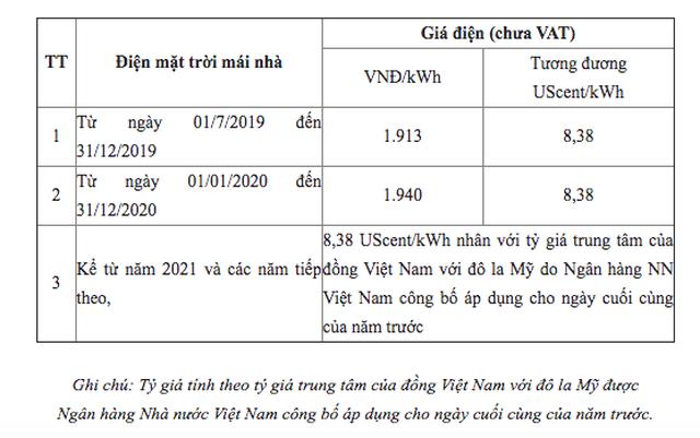 2021 - Đầu tư vào điện mặt trời áp mái: Không ồ ạt, đi vào chất lượng - 4
