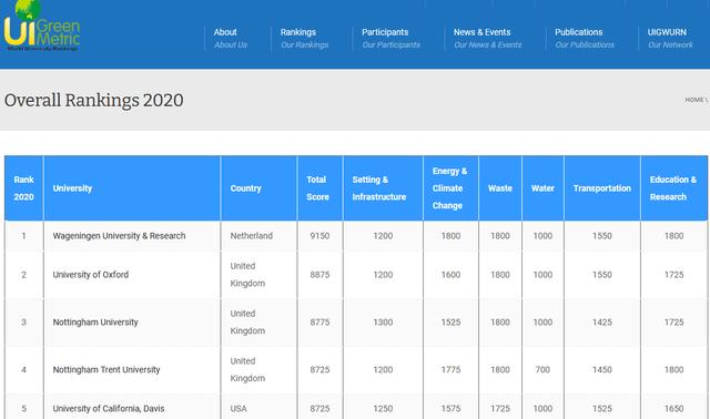 Việt Nam có 2 trường vào Top 100 đại học phát triển bền vững nhất thế giới - 2