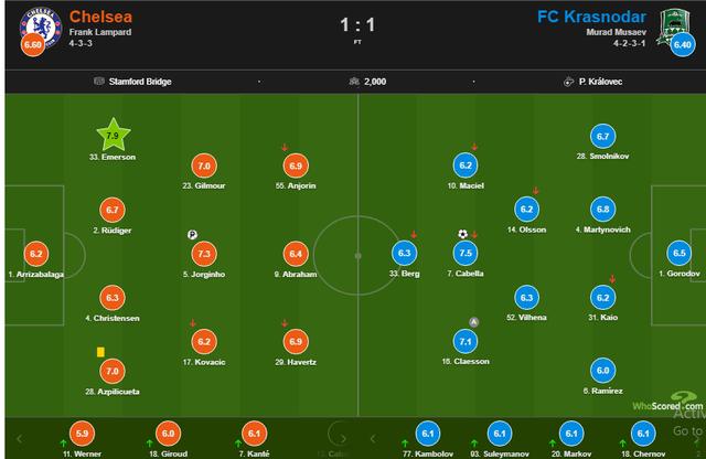 Chelsea giành vé đi tiếp với thành tích bất bại ở Champions League - 5