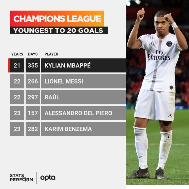Neymar lập kỷ lục ở Champions League, Mbappe vượt mặt Messi - 3