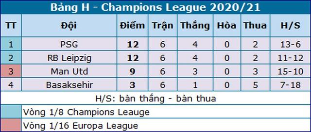 Neymar lập kỷ lục ở Champions League, Mbappe vượt mặt Messi - 4