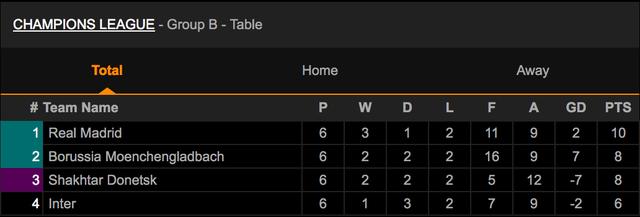 Đánh bại Moenchengladbach, Real Madrid giành ngôi đầu bảng - 6