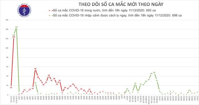 Việt Nam thêm 6 bệnh nhân mắc Covid-19, gồm 3 người cách ly tại Hà Nội - 1