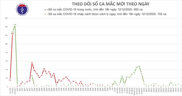 Việt Nam có 4 ca mắc mới Covid-19, gồm 2 người nhập cảnh qua cảng biển - 1