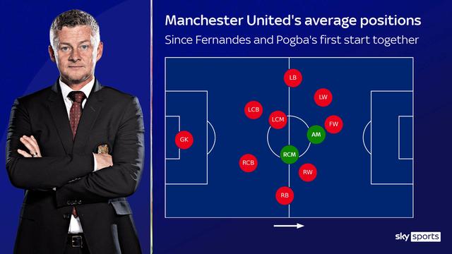 Paul Pogba buộc phải rời Man Utd vì... Bruno Fernandes? - 2