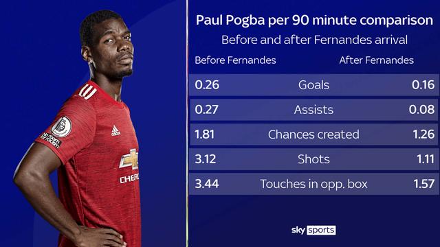 Paul Pogba buộc phải rời Man Utd vì... Bruno Fernandes? - 3