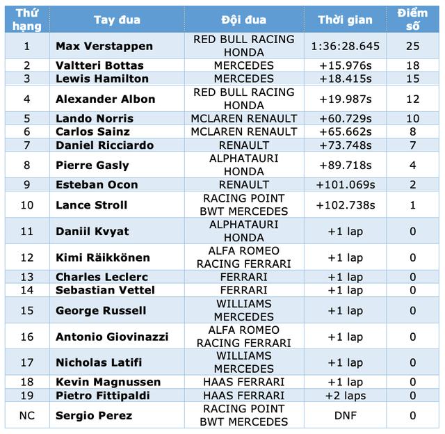 Mùa giải F1 2020 khép lại bằng một chặng đua kém nhiệt - 16