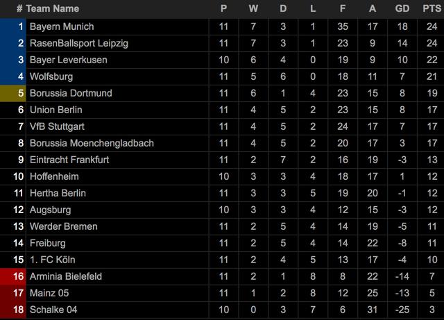 Bayern Munich hòa thất vọng, Dortmund thua đậm khi vắng Haaland - 13
