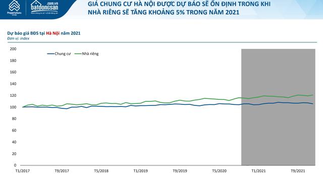 Dự báo bất động sản 2021: Nơi nhộn nhịp tăng giá, chỗ ngậm ngùi đi xuống - 1
