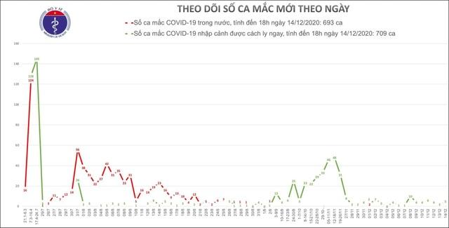 Thêm 5 ca mắc Covid-19, Việt Nam có 1402 bệnh nhân - 1