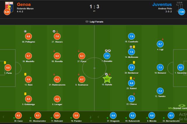 C.Ronaldo lập cú đúp trong ngày đặc biệt, giúp Juventus chiến thắng - 6