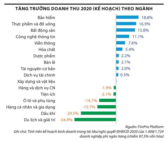 Địa ốc 2020 không quá xấu như lo ngại - 2