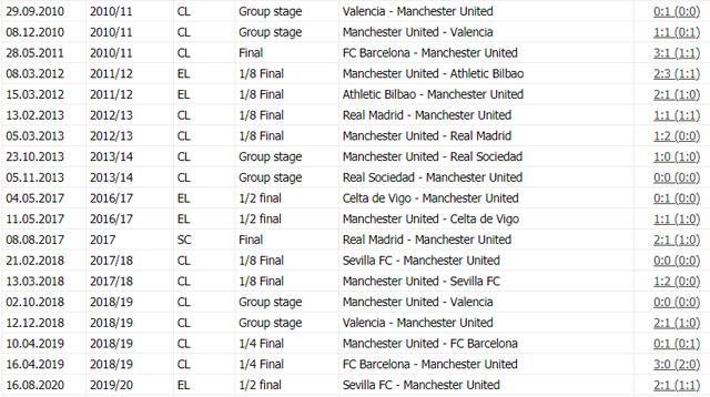 Man Utd sẽ đối diện với cơn ác mộng ở Europa League - 2
