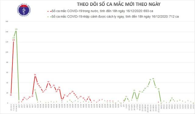 TP HCM qua 14 ngày không ghi nhận ca mắc ngoài cộng đồng - 1