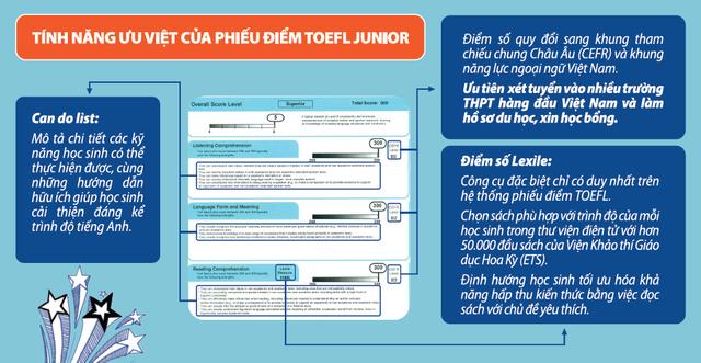 Giúp con phát huy năng lực tiếng Anh với bài thi quốc tế TOEFL Primary và TOEFL Junior - 2