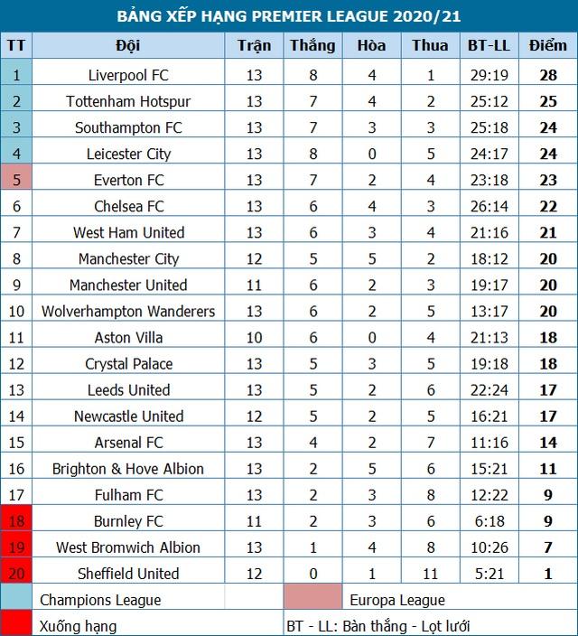 10 người Arsenal vất vả bảo vệ tỷ số hòa trước Southampton - 4