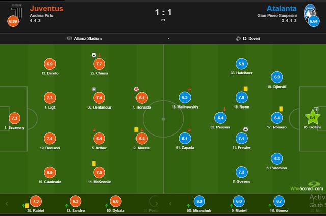 C.Ronaldo đá hỏng phạt đền, Juventus rơi điểm đáng tiếc - 5
