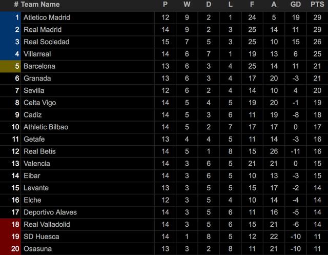 Real Madrid san bằng cách biệt điểm số với đội đầu bảng Atletico - 9