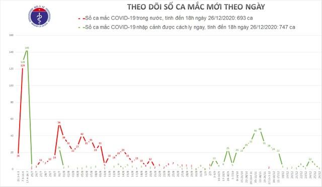 Việt Nam thêm 1 ca mắc Covid-19, là người nhập cảnh trái phép - 1
