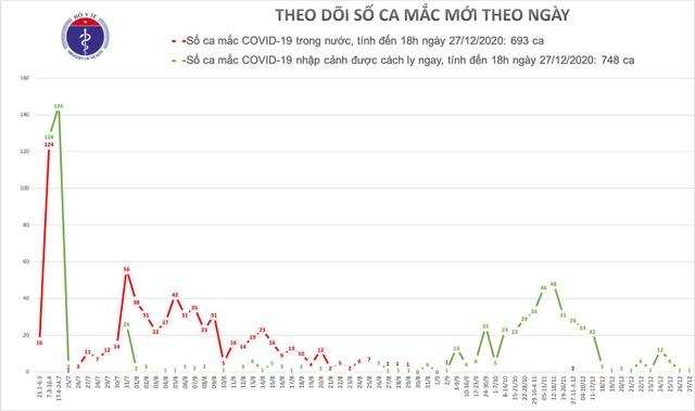 Việt Nam có 1 ca mắc mới Covid-19, được cách ly tại Hà Nội - 1