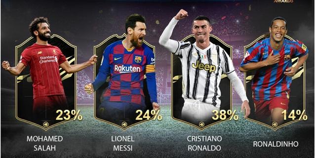 Đánh bại Messi, C.Ronaldo giành giải Cầu thủ xuất sắc nhất thế kỷ - 2