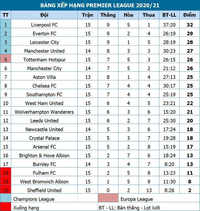 Liverpool, Tottenham bị cầm hòa theo cùng một kịch bản - 5