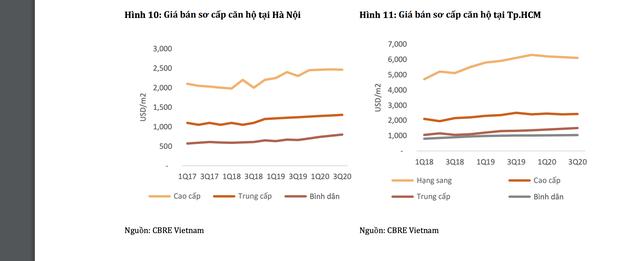 Bất động sản Việt Nam: Mặt bằng giá mới được thiết lập trong dài hạn - 2