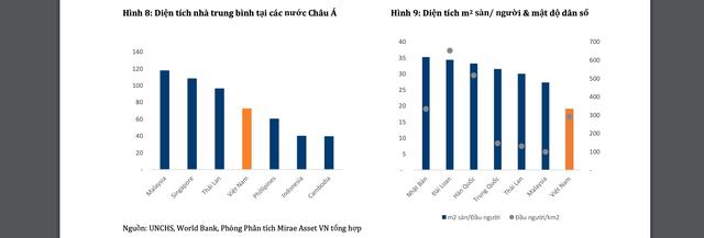 Bất động sản Việt Nam: Mặt bằng giá mới được thiết lập trong dài hạn - 1