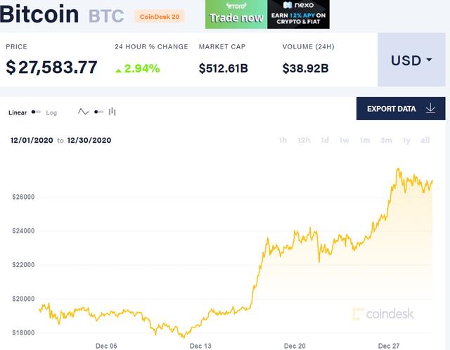 Bitcoin vượt 28.000 USD, có thể chạm ngưỡng 50.000 USD? - 2