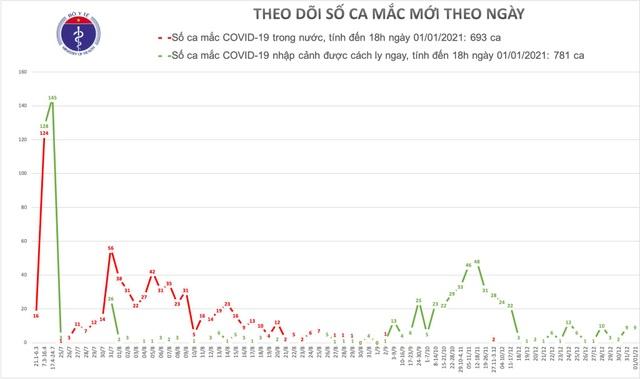 Ngày đầu tiên của năm mới, Việt Nam thêm 9 ca mắc Covid-19 - 2