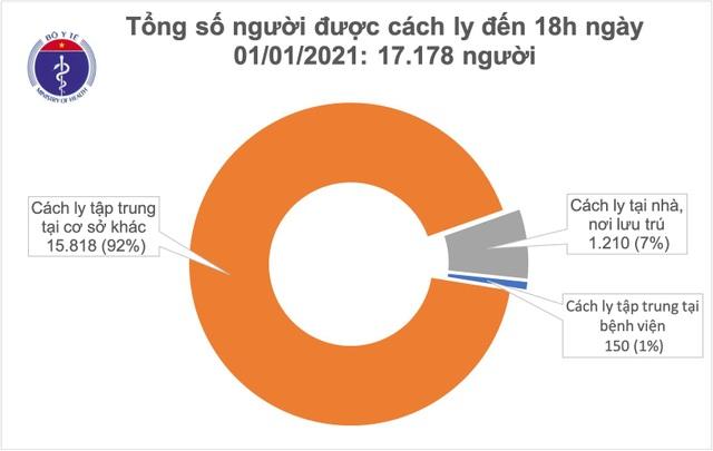 Ngày đầu tiên của năm mới, Việt Nam thêm 9 ca mắc Covid-19 - 1