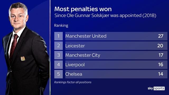 Man Utd hưởng nhiều quả phạt đền nhất dưới thời Solskjaer - 2