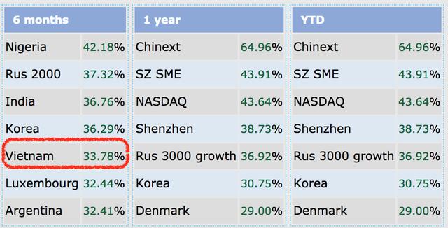 Kinh tế tăng trưởng ấn tượng, chứng khoán Việt lọt top mạnh nhất thế giới - 2