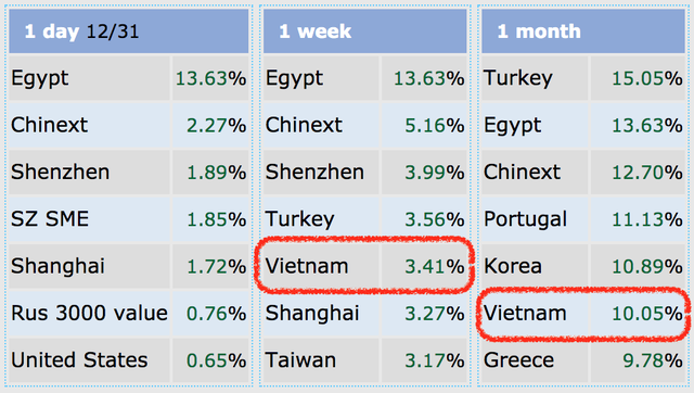 Kinh tế tăng trưởng ấn tượng, chứng khoán Việt lọt top mạnh nhất thế giới - 1