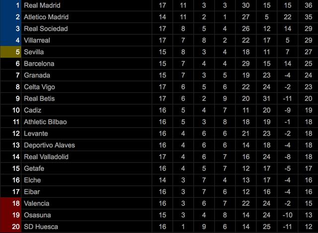 Đánh bại Celta Vigo, Real Madrid tạm dẫn đầu La Liga - 7