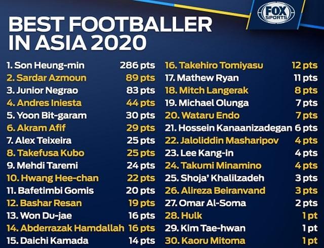 Vượt qua Iniesta, Son Heung Min giành giải cầu thủ xuất sắc nhất châu Á - 2