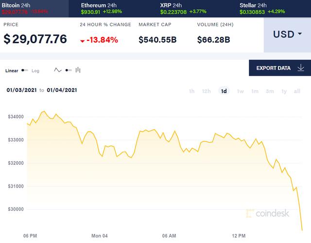 Điên đảo như Bitcoin: Chạm 34.000 USD rồi tụt không phanh chỉ sau 24 giờ - 1
