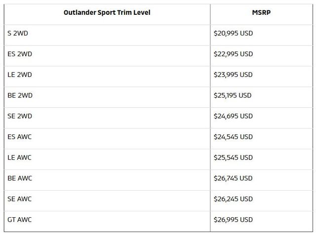 Mitsubishi Outlander 2021 rẻ hơn, nhiều trang bị an toàn hơn - 2