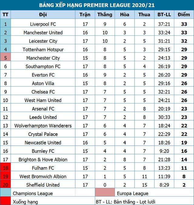 Man Utd trước thời cơ vàng vươn lên dẫn đầu Premier League - 4