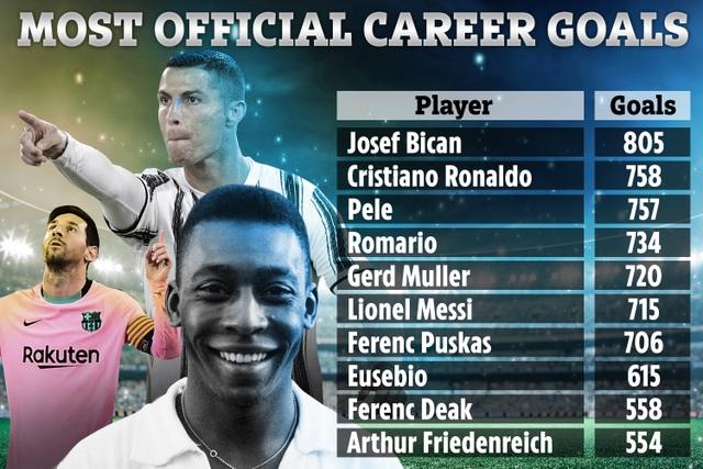 Vua bóng đá Pele không công nhận bị C.Ronaldo vượt qua - 2