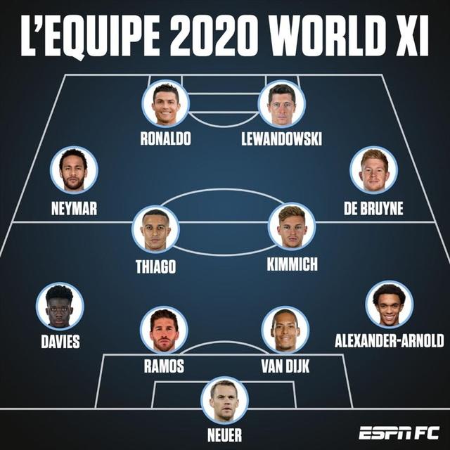 Messi bị gạch tên khỏi đội hình xuất sắc nhất năm 2020 - 2