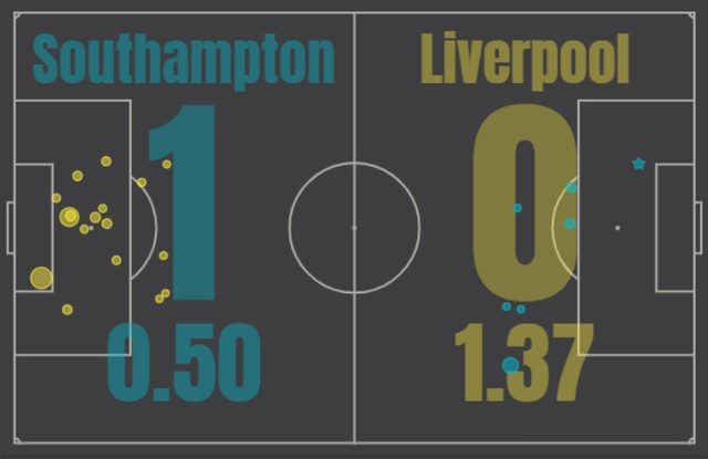 Hàng thải của Liverpool giúp Southampton hạ đội bóng cũ - 2