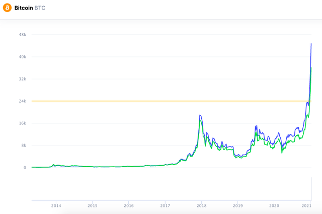 Bitcoin tăng điên cuồng,  vượt ngưỡng 35.000 USD - 2