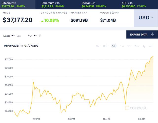 Bitcoin vượt ngưỡng 37.000 USD - 1