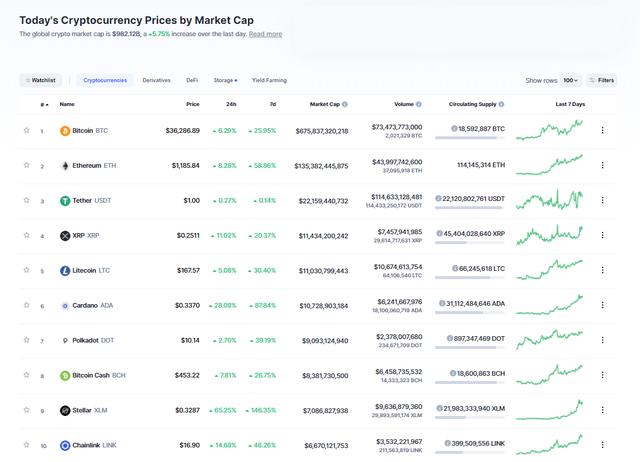 Bitcoin vượt ngưỡng 37.000 USD - 2