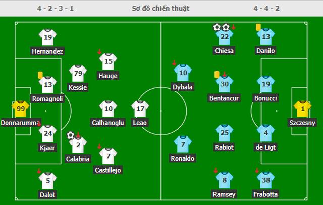 C.Ronaldo tịt ngòi, Juventus vẫn xuất sắc hạ gục AC Milan - 5