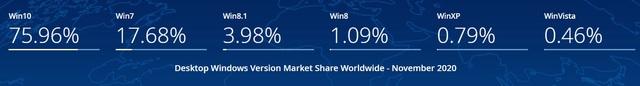 Sau 1 năm khai tử, Windows 7 vẫn đông người dùng đến kinh ngạc - 2