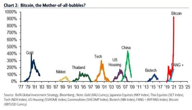 Hơn 950 triệu đồng một bitcoin, bong bóng này sắp nổ? - 2